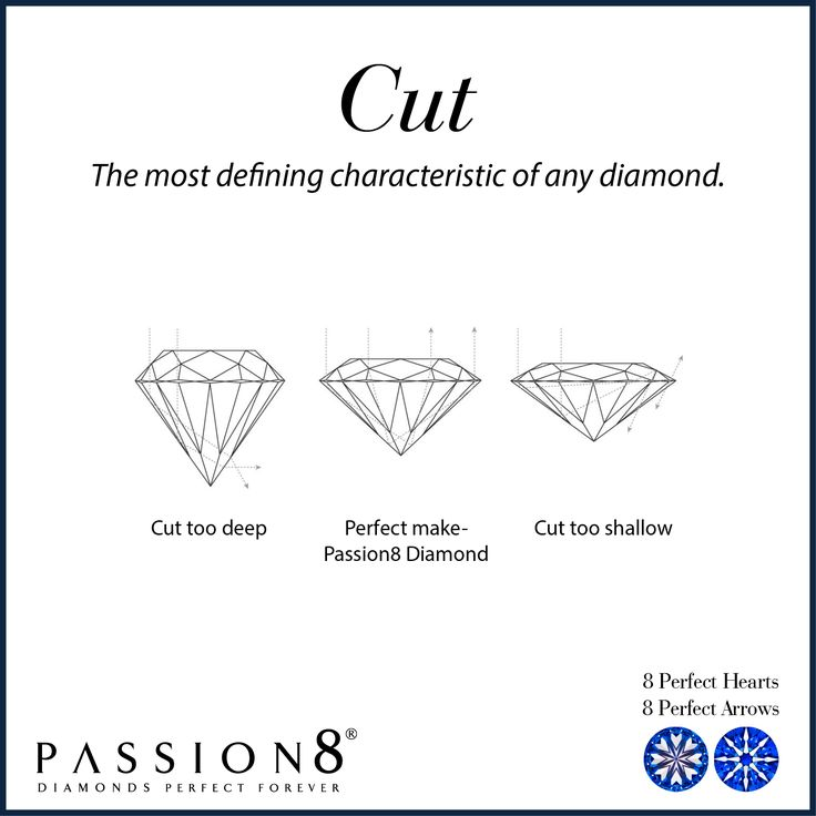 Cut is imperative as it determines the symmetry of the stone, its overall proportions and ability to reflect light. How a diamond is cut and polished will affect the amount of sparkle and brilliance that comes from the stone when it interacts with light. This in turn affects its beauty and appeal. No one wants a diamond that does not sparkle. This is why Passion8 Diamonds are so spectacular, they are perfectly cut to mathematical proportions that the sparkle and brilliance is second to none.