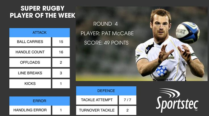 Super Rugby Sportstec Player report on Pat McCabe.