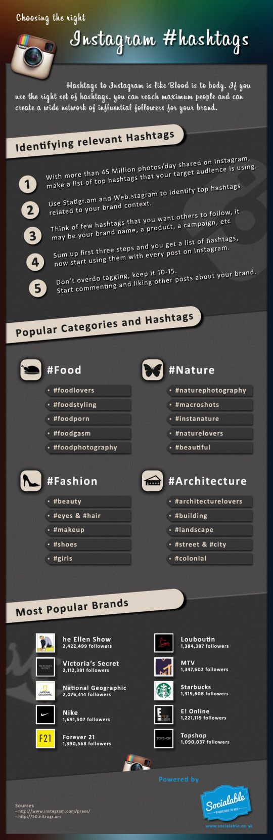 *note* 10-15 hashtags compared to the typical no more than 3-4. Instagram hashtags for brands - Infographic