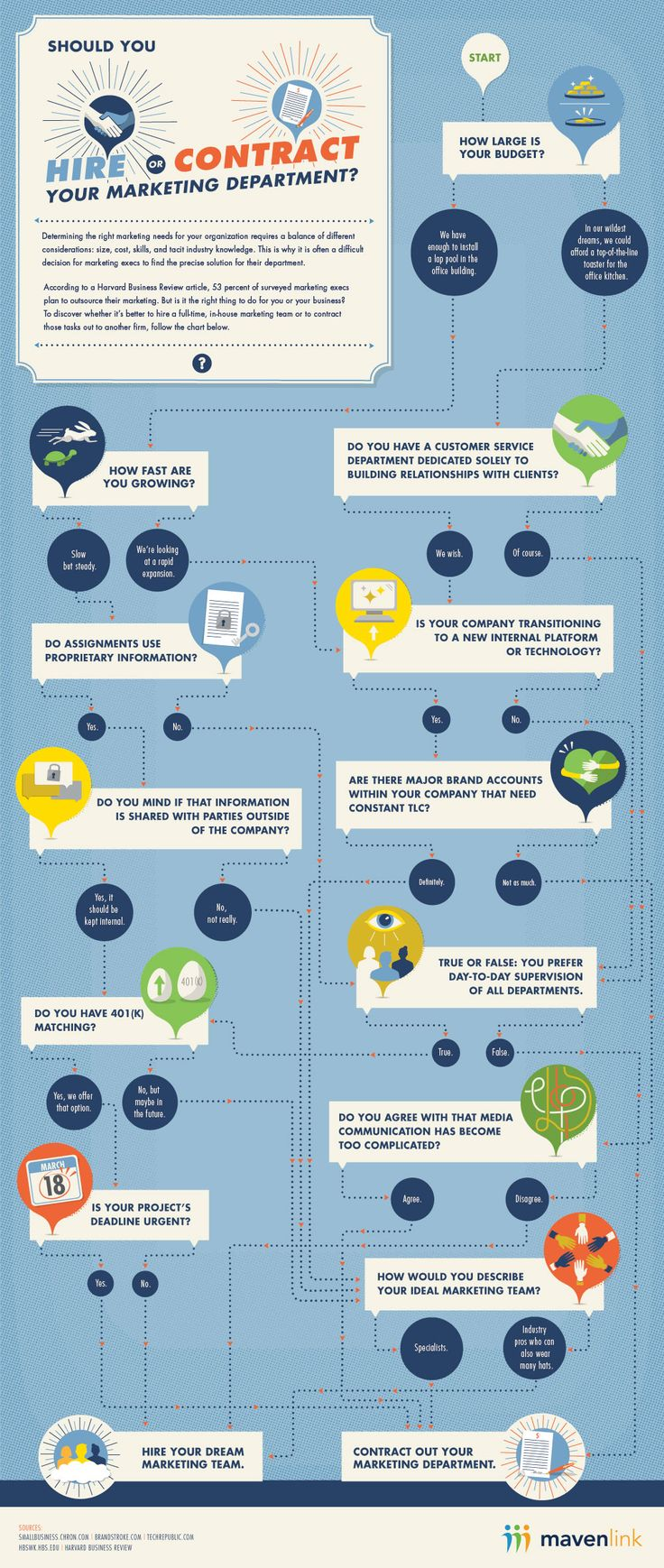 General Management - Should You Hire, or Contract, Your Marketing Team? [Infographic] : MarketingProfs Article