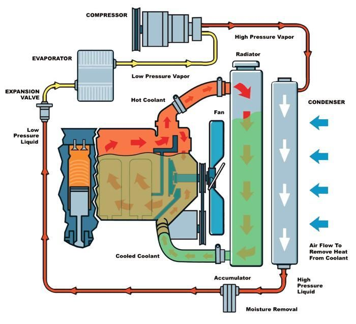 How A Turbo System Works Water Pump Hoses Radiator Service And