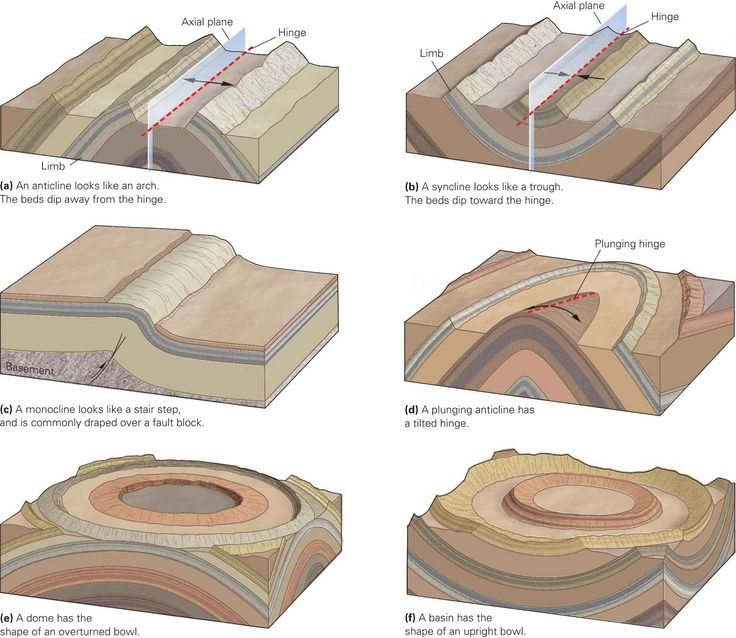 A Blog About Geology Geology Structural Geology Esp