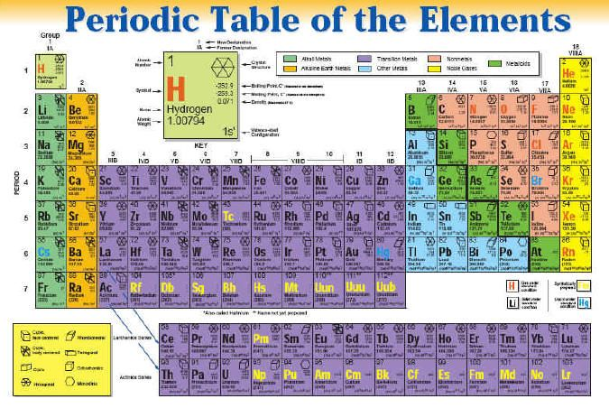 Periodic table 13 periodic table pinterest tables for 13 periodic table