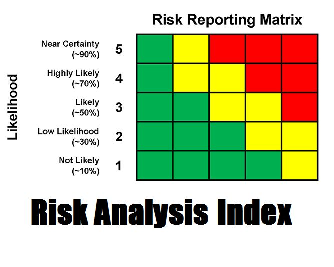 How likely is a particular risk to hit you, your family, or community? True Prepper has put together a risk analysis index based upon the FBI…