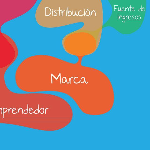 Modelo de negocio social. Por Javier Silva y Santiago Restrepo.  Business life.  www.businesslifemodel.com