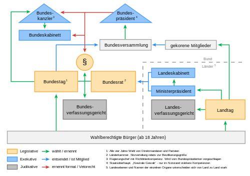 Politisches System Deutschlands neu.svg