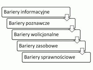 5 barier w procesie zmian. http://valuecreation.pl/blog/?p=541