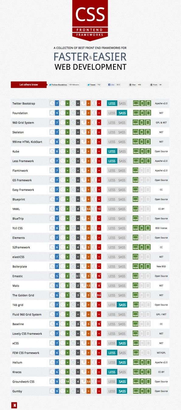 31 CSS Frontend Frameworks in Comparison »t3n – The Magazine for Digital Business …   – Web Design