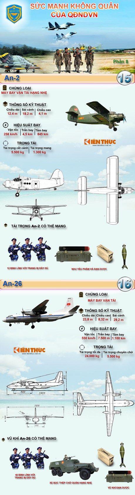 Infographic Sức mạnh Không quân Nhân dân Việt Nam 8