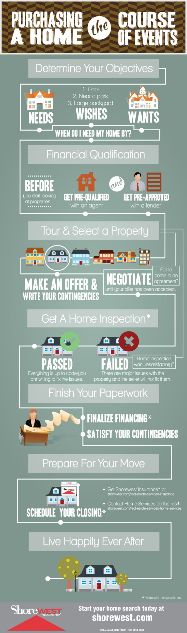 The Home Buying Process Can Be Long And Complex Use This Infographic To Understand Course Of Events A Work With Shorewest