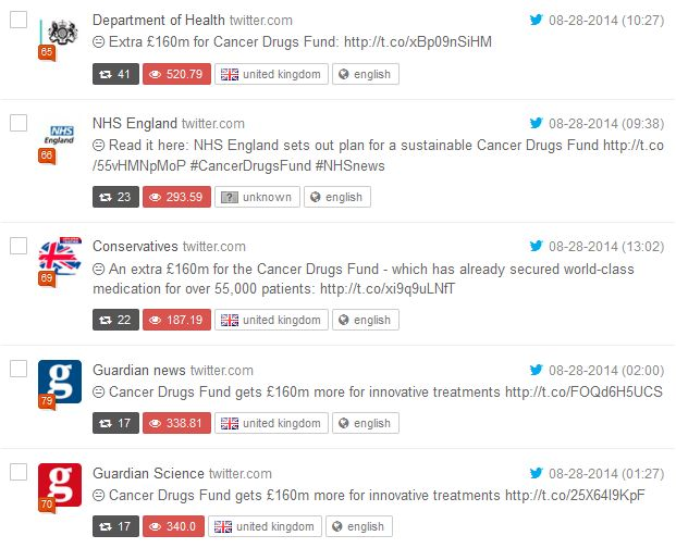 Top five tweets about the Cancer Drugs Fund announcement based on the number of retweets between 28 August - 2 September 2014.