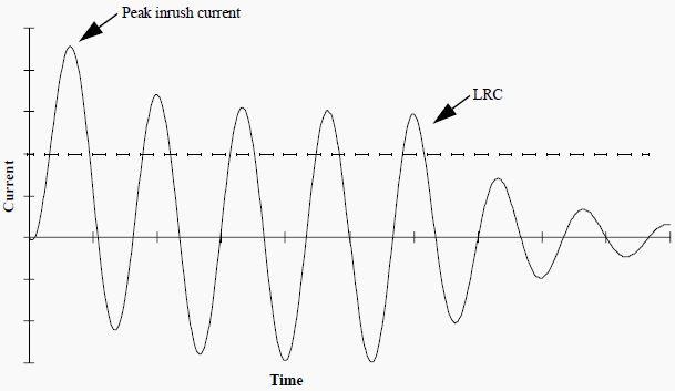 Figure 1: Current waveform showing an asymmetrical inrush