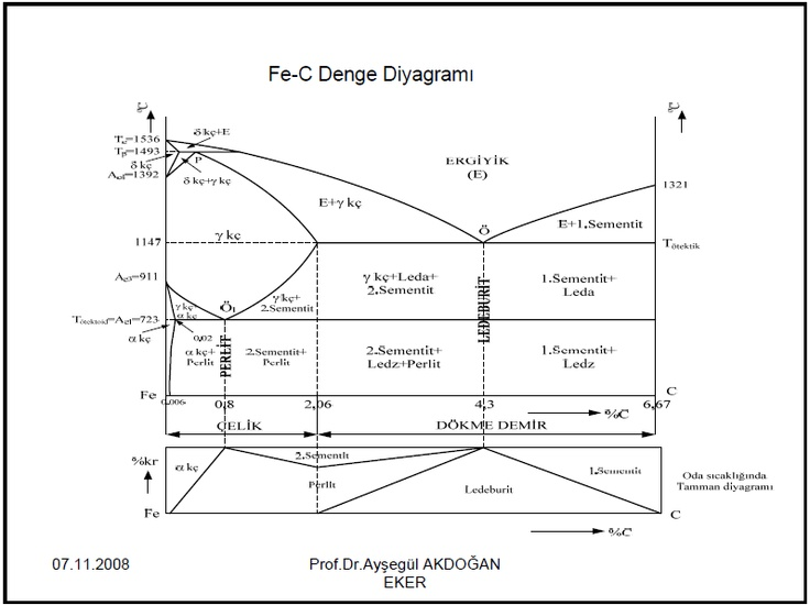 iron-carbon phase diagram | Teaching Stuff | Pinterest