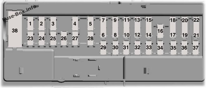 Interior fuse box diagram: Ford Edge (2015, 2016, 2017