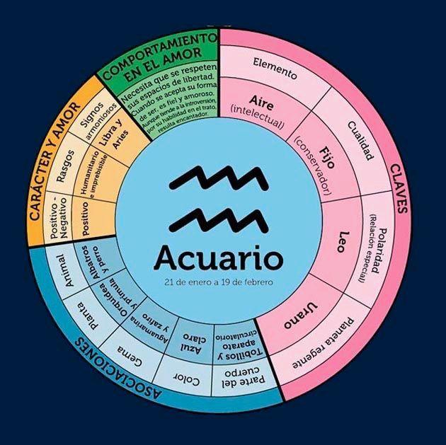 Pin De Flordiana Arzate En Ciencia Loca Leo Astrología Carta Astral Astrología Astrología