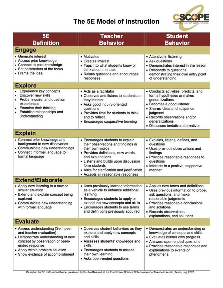 e model of instruction shows teacher and student behaviors in  5e model of instruction shows teacher and student behaviors in each phase 5e inquiry student behavior teacher and students