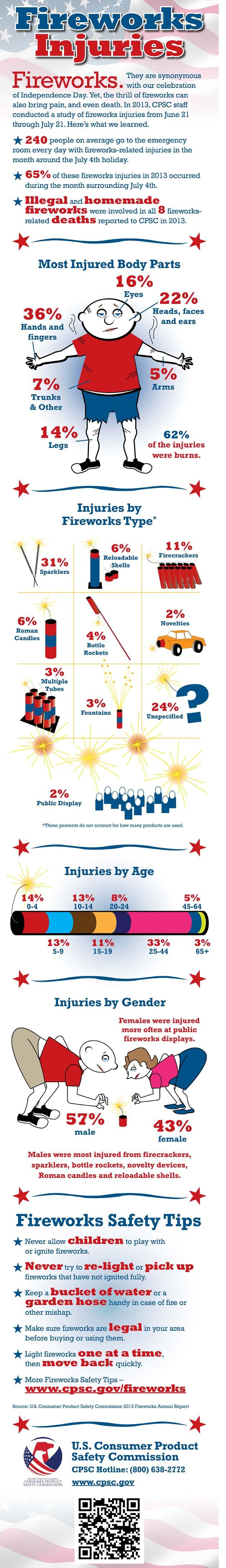 Fireworks safety infographic #USA #infographic #fireworks #independenceday