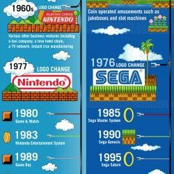 Nintendo vs Sega: Video Game Logo Evolution   Visual.ly