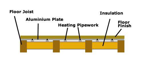 Water Underfloor Heating Pipework Laid in Timber Floor