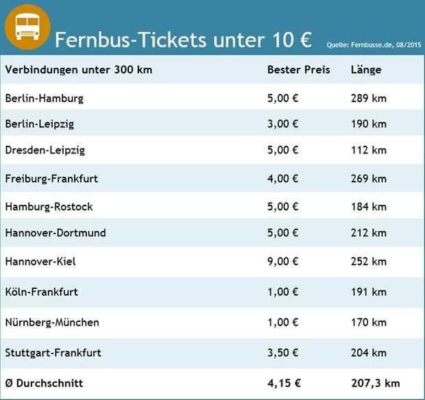 Für 1 Euro von Hamburg nach München - Fernbus-Preise niedrig wie nie - Service | STERN.de