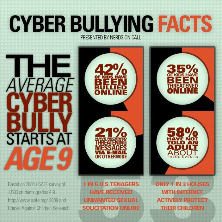 This Infographic is about cyber bullying. It is very interesting to see how much cyber bullying there is. It is very sad that people are doing that. This infographic shows the average of cyber bullying.