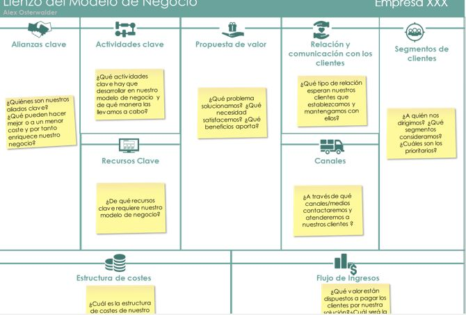 ¿Sabes qué es el Business Canvas Model?