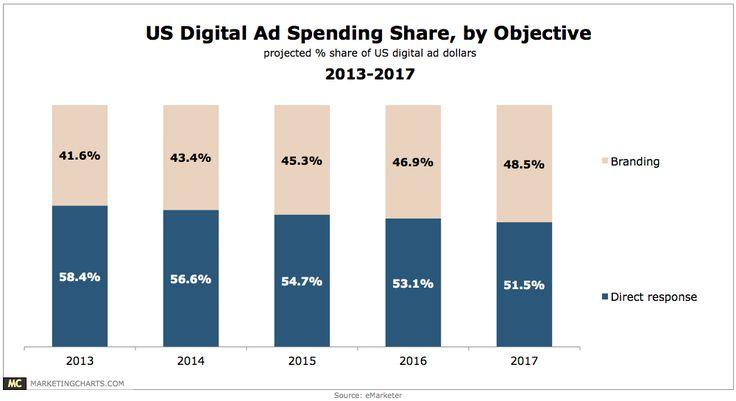 US Online Ad Spending Share By Objective, 2013-2017 [CHART]