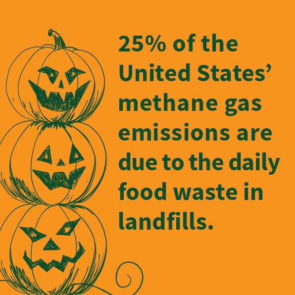 How's this for a frightening fact? (via Food Recovery Network)