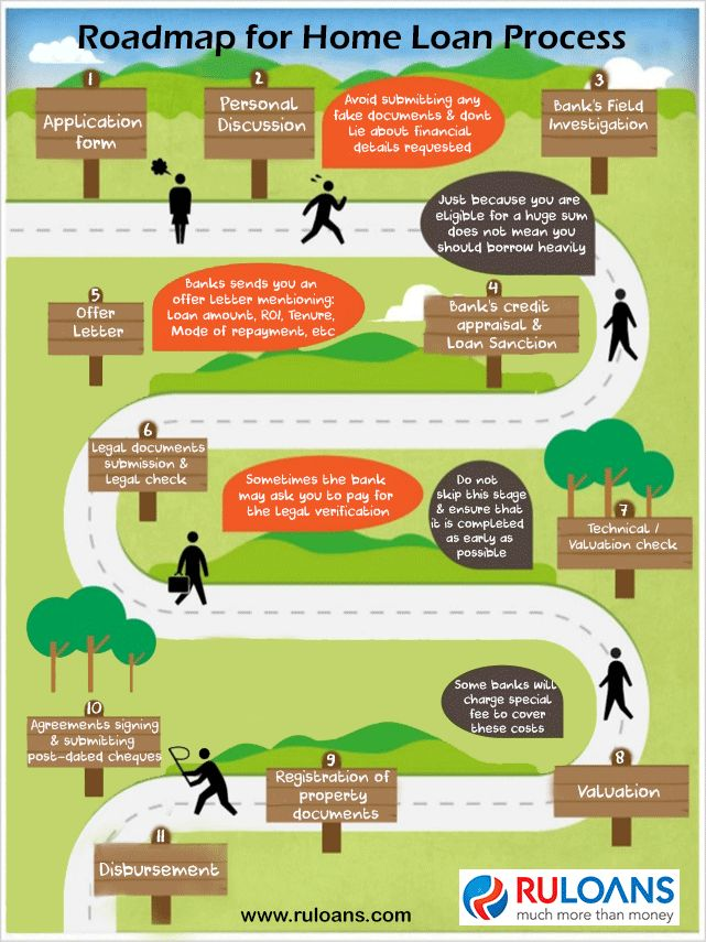 Confused with the #HomeLoan process? Have a look on this road map! - #Ruloans. For more details visit - http://buff.ly/24v8Dms