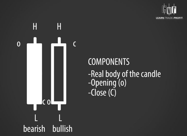 chart candle2
