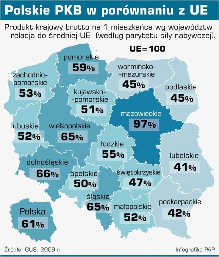 PAP: Polskie PKB w porównaniu z UE