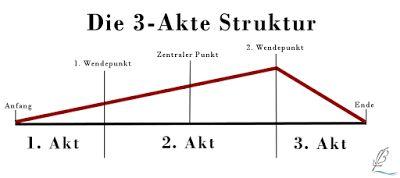 Schreibmeer: Die 3-Akte Struktur
