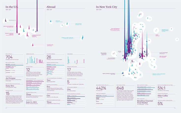 The 2010/2011 Feltron Biennial Report