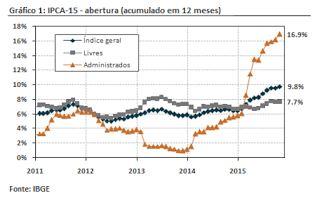 BC: desaceleração do IC-Br em outubro foi explicada pela deflação dos preços de produtos agropecuários