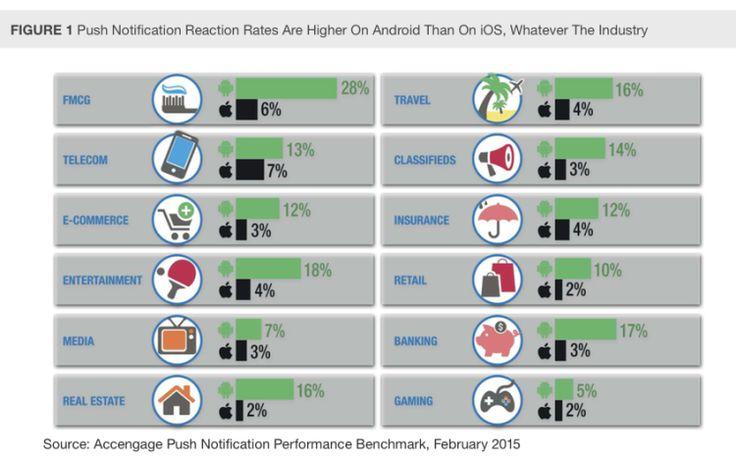 Forrester a établi une liste de 10 conseils pour aider les marketeurs qui souhaitent maximiser l'impact des push notifications et l'engagement au sein de leurs applications