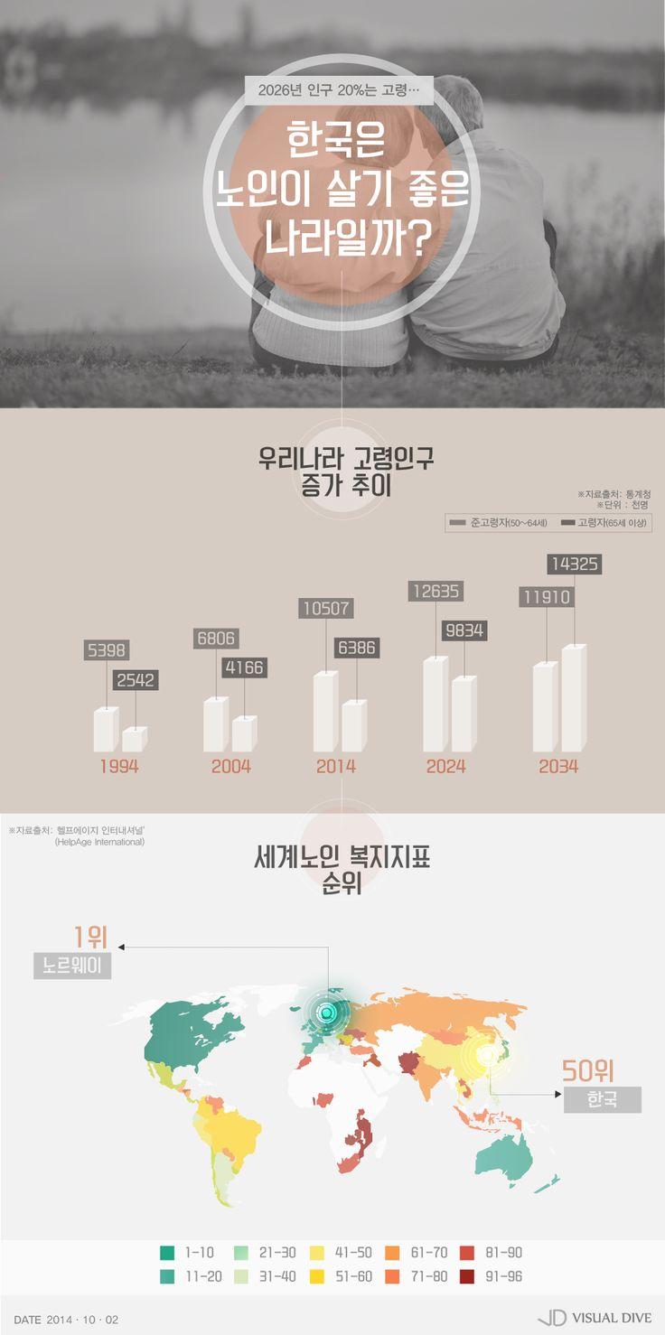 2026년 인구 20%는 '고령'…한국 노인 복지수준 '세계50위' [인포그래픽] #seniorcitizen / #Infographic ⓒ 비주얼다이브 무단 복사·전재·재배포 금지