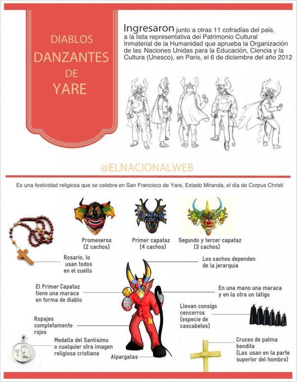 Todo lo que no sabías sobre los Diablos Danzantes de Yare