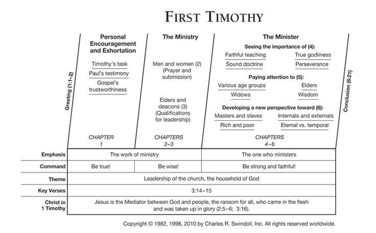 Book of First Timothy Overview - Insight for Living  Swindoll