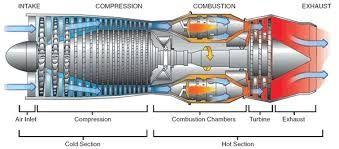 Resultado de imagen para Jets engines