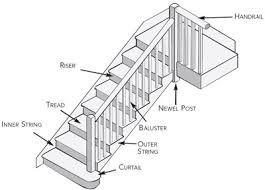 69 best images about terminology architecture building. Black Bedroom Furniture Sets. Home Design Ideas