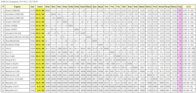 Chess Engines Diary: Shark 170827bf wins JCER Test Tournament, 2017.09....