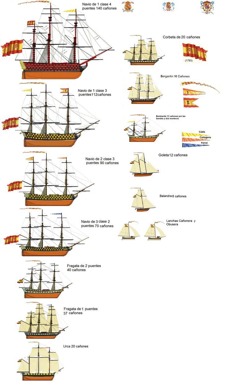 Perfiles navales.Real Armada (1793)