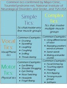 Common Vocal, Motor, Simple, and Complex Tics #TouretteSyndrome #Tourettes #TS #Tics