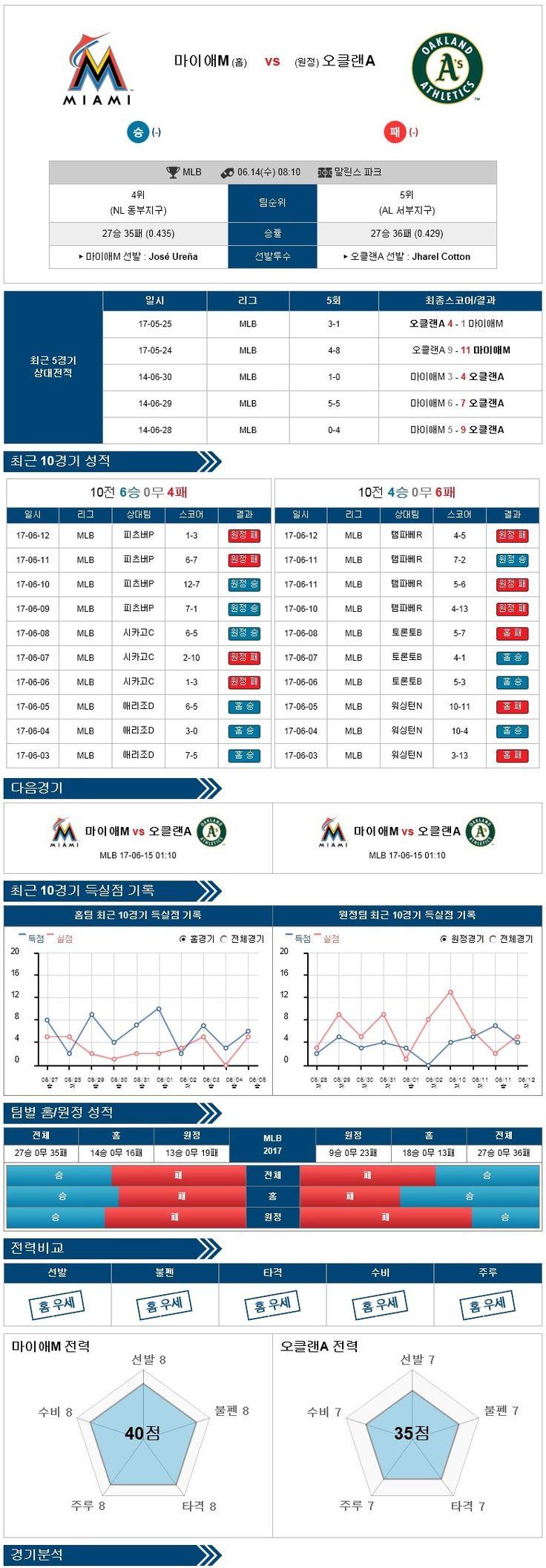 [MLB] 6월 14일 야구분석픽 마이애미 vs 오클랜드 ★토토군 분석픽★