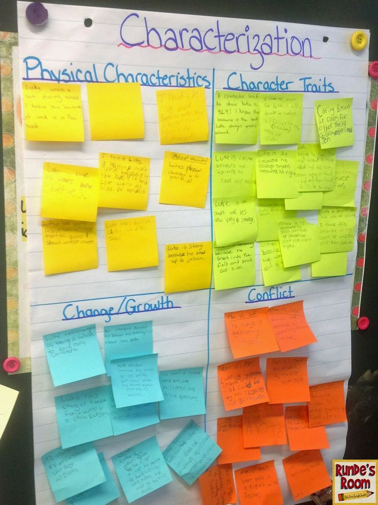 Runde's Room: Characterization sticky note chart