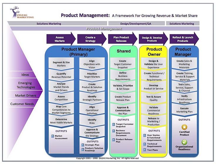Best Product Management Talk Images On   Management