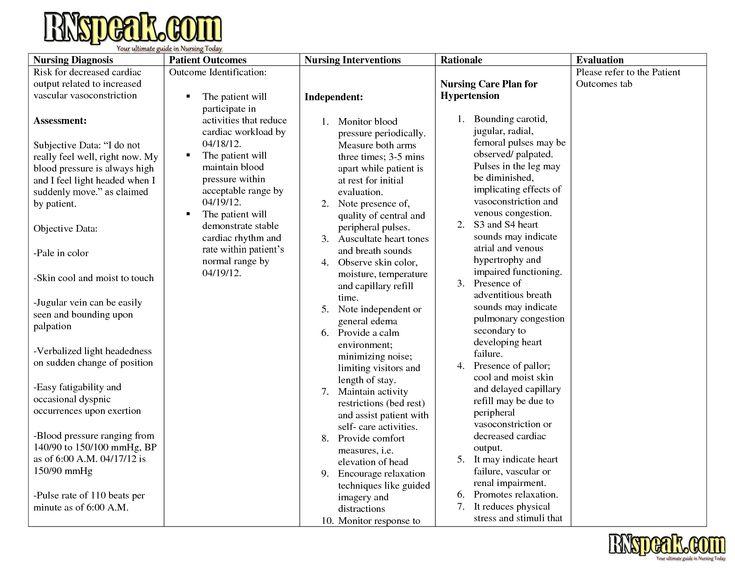 Definition Of Nanda Nursing Diagnosis Nursing diagnosis