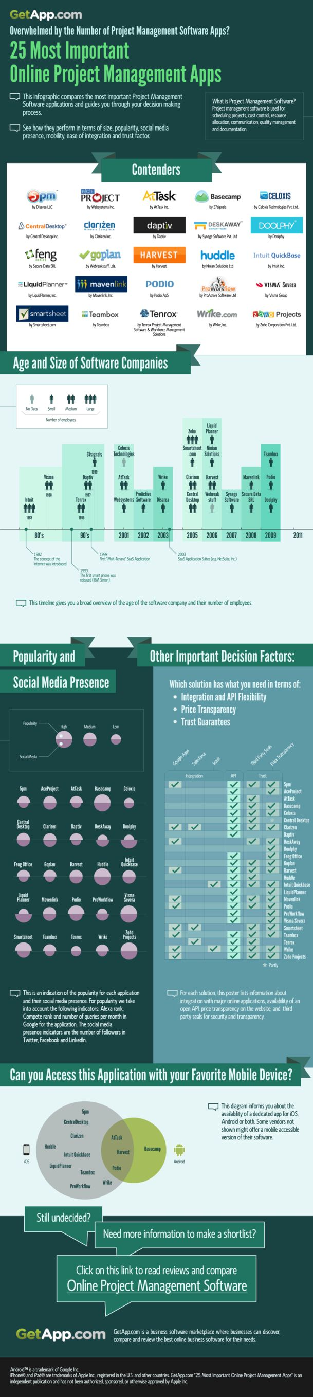 2.11.12 - GetApp.com, an independent marketplace for online business software has released an infographic comparing online project management software solutions to help businesses choose the right product.