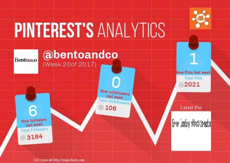 This Pinterest weekly report for bentoandco was generated by #Snapchum. Snapchum helps you find recent Pinterest followers, unfollowers and schedule Pins. Find out who doesnot follow you back and unfollow them.