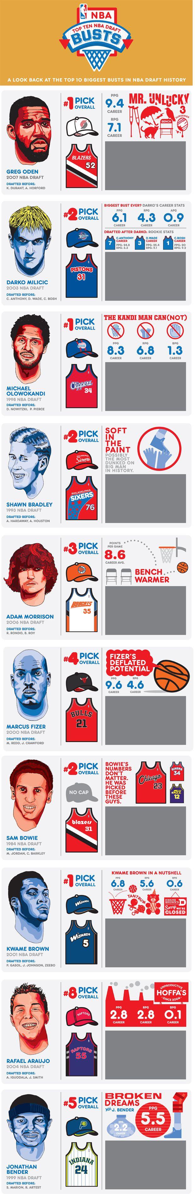 Biggest Busts #NBA